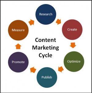 Vòng tròn tạo content marketing